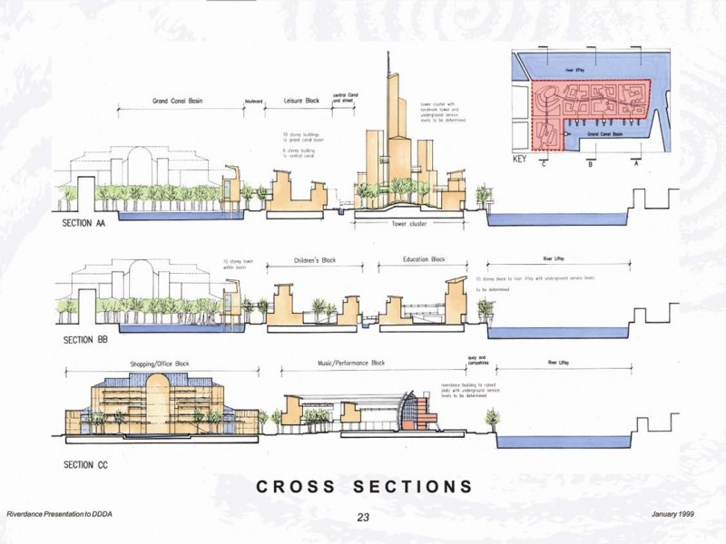 Cross Section of Grand Canal Docks Proposed